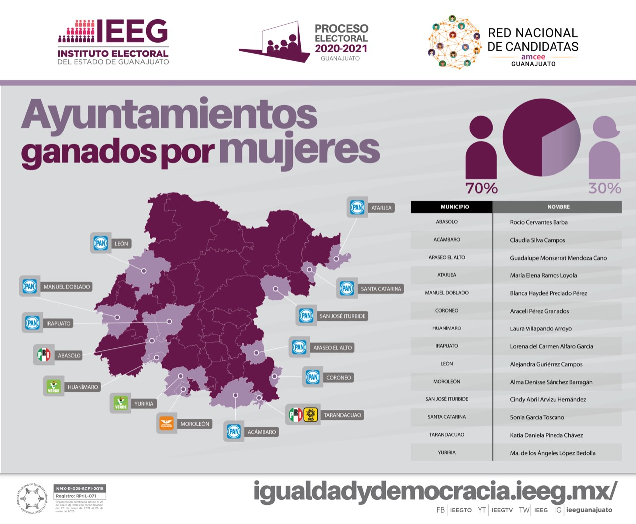 Guanajuato tendrá 14 alcaldesas a partir de octubre